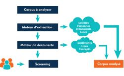 QWAM Text Analytics – Extraction entités nommées (E6M) - OVHcloud Marketplace