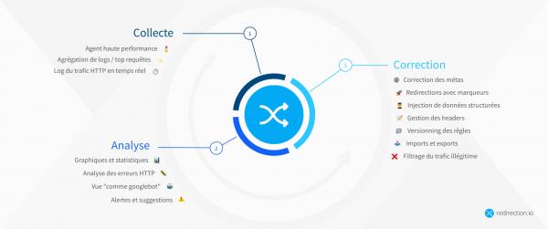 Solution SEO Starter & Pro - OVHcloud Marketplace